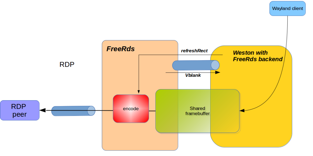 FreeRDS compositor